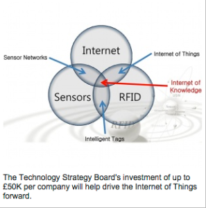 Structure for The Internet of Things